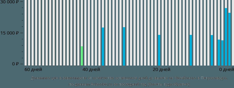 Динамика цен в зависимости от количества оставшихся дней до вылета из Челябинска в Петрозаводск