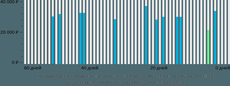 Динамика цен в зависимости от количества оставшихся дней до вылета из Челябинска в Пафос