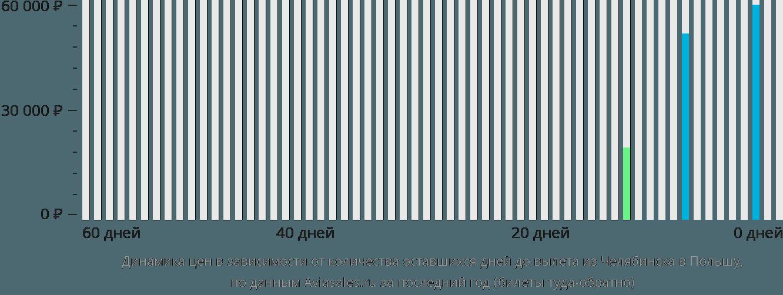 Динамика цен в зависимости от количества оставшихся дней до вылета из Челябинска в Польшу