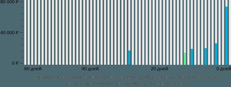 Динамика цен в зависимости от количества оставшихся дней до вылета из Челябинска в Оренбург