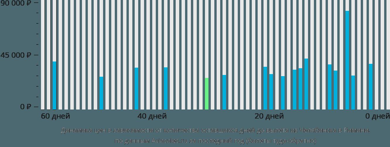 Динамика цен в зависимости от количества оставшихся дней до вылета из Челябинска в Римини