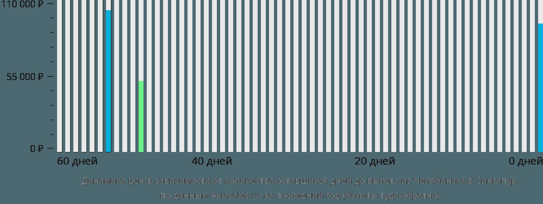 Динамика цен в зависимости от количества оставшихся дней до вылета из Челябинска в Сингапур