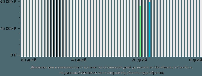 Динамика цен в зависимости от количества оставшихся дней до вылета из Челябинска в Сан-Хосе