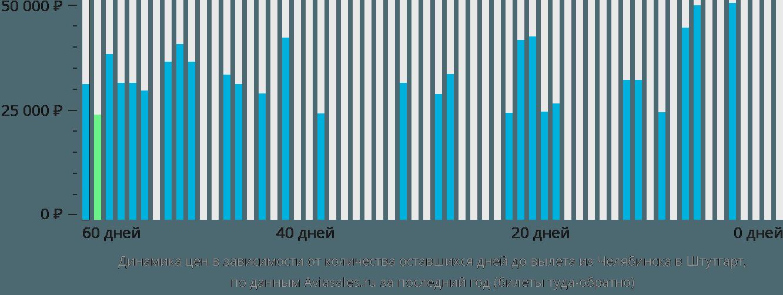 Динамика цен в зависимости от количества оставшихся дней до вылета из Челябинска в Штутгарт