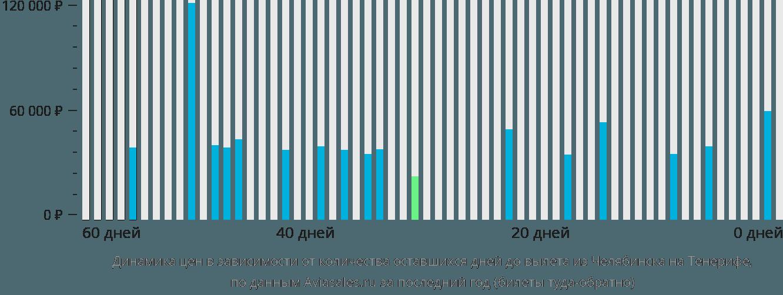 Динамика цен в зависимости от количества оставшихся дней до вылета из Челябинска на Тенерифе