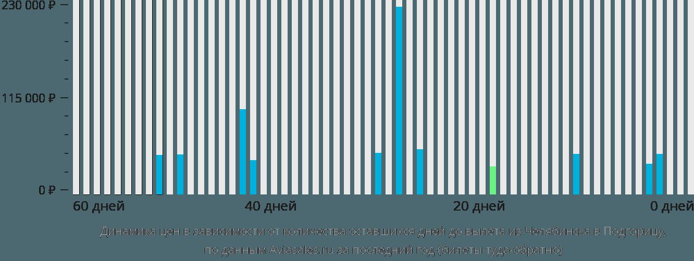 Динамика цен в зависимости от количества оставшихся дней до вылета из Челябинска в Подгорицу