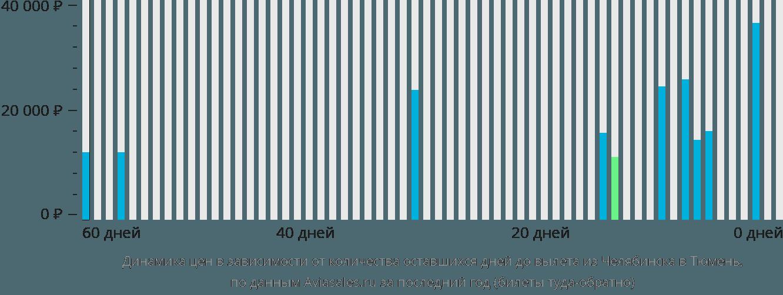 Динамика цен в зависимости от количества оставшихся дней до вылета из Челябинска в Тюмень