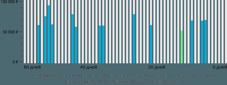 Динамика цен в зависимости от количества оставшихся дней до вылета из Челябинска на Самуи