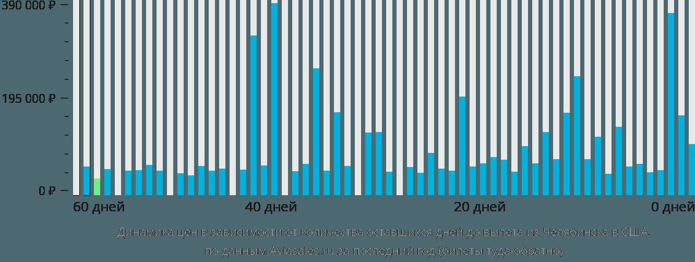 Динамика цен в зависимости от количества оставшихся дней до вылета из Челябинска в США
