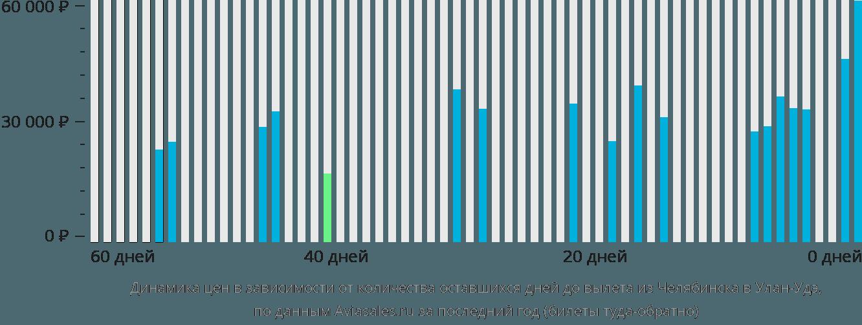 Динамика цен в зависимости от количества оставшихся дней до вылета из Челябинска в Улан-Удэ