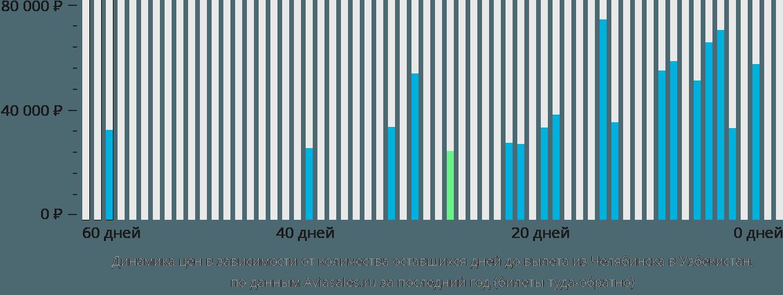 Динамика цен в зависимости от количества оставшихся дней до вылета из Челябинска в Узбекистан
