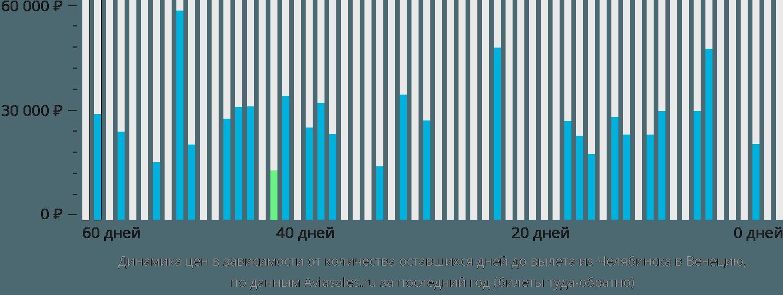 Динамика цен в зависимости от количества оставшихся дней до вылета из Челябинска в Венецию