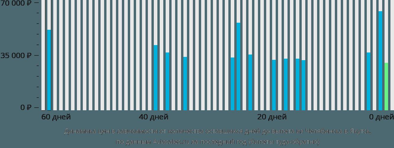 Динамика цен в зависимости от количества оставшихся дней до вылета из Челябинска в Якутск