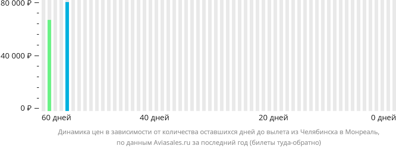 Динамика цен в зависимости от количества оставшихся дней до вылета из Челябинска в Монреаль