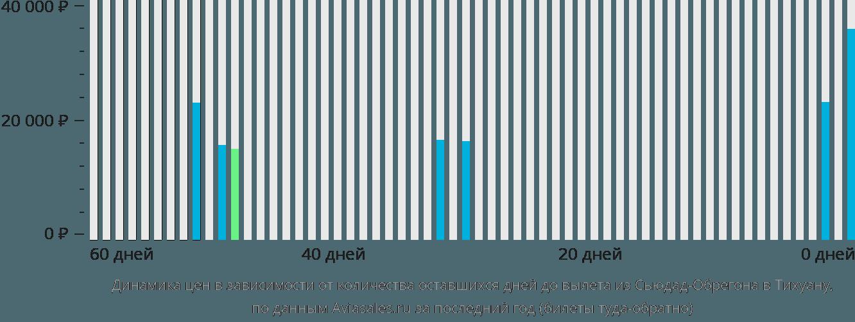 Динамика цен в зависимости от количества оставшихся дней до вылета из Сьюдад-Обрегона в Тихуану