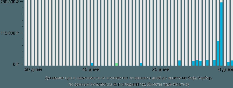 Динамика цен в зависимости от количества оставшихся дней до вылета из Кофс-Харбора