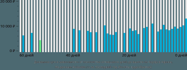 Динамика цен в зависимости от количества оставшихся дней до вылета из Корфу в Афины