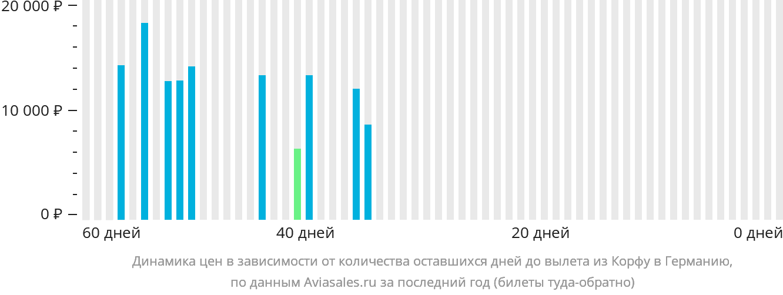 Динамика цен в зависимости от количества оставшихся дней до вылета из Корфу в Германию