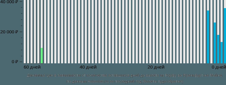 Динамика цен в зависимости от количества оставшихся дней до вылета из Корфу во Франкфурт-на-Майне