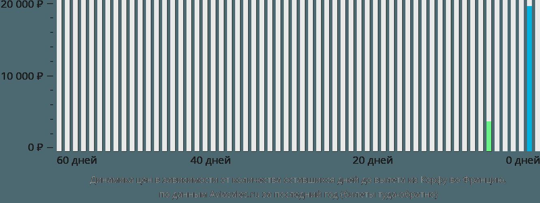 Динамика цен в зависимости от количества оставшихся дней до вылета из Корфу во Францию