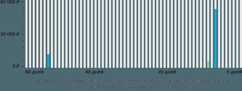 Динамика цен в зависимости от количества оставшихся дней до вылета из Корфу в Великобританию