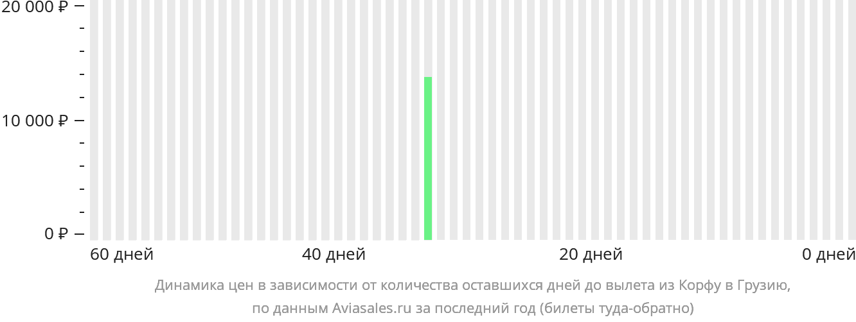 Динамика цен в зависимости от количества оставшихся дней до вылета из Корфу в Грузию