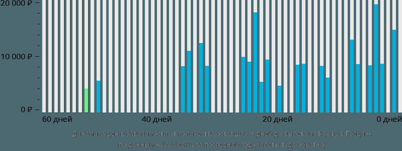 Динамика цен в зависимости от количества оставшихся дней до вылета из Корфу в Грецию