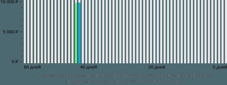 Динамика цен в зависимости от количества оставшихся дней до вылета из Корфу в Ганновер
