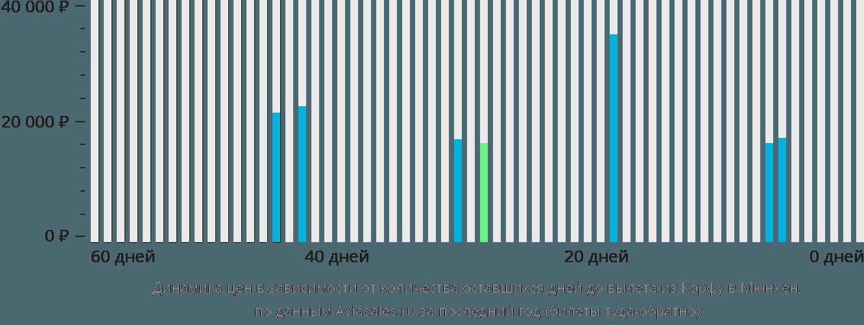 Динамика цен в зависимости от количества оставшихся дней до вылета из Корфу в Мюнхен
