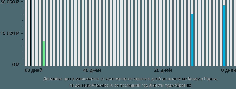 Динамика цен в зависимости от количества оставшихся дней до вылета из Корфу в Париж