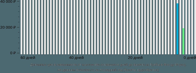 Динамика цен в зависимости от количества оставшихся дней до вылета из Куябы в Фос-ду-Игуасу