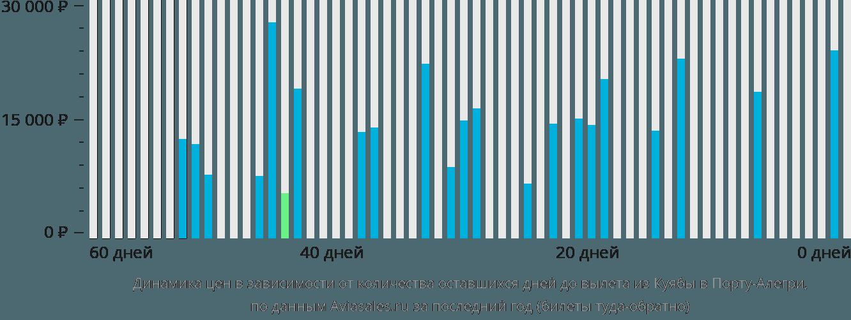 Динамика цен в зависимости от количества оставшихся дней до вылета из Куябы в Порту-Алегри