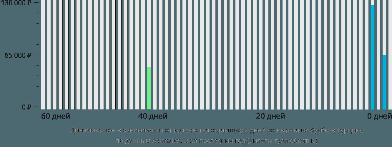 Динамика цен в зависимости от количества оставшихся дней до вылета из Куябы в Турцию
