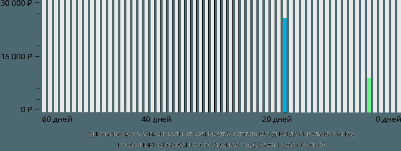 Динамика цен в зависимости от количества оставшихся дней до вылета из Чандэ