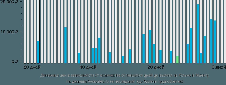 Динамика цен в зависимости от количества оставшихся дней до вылета из Кёльна в Малагу