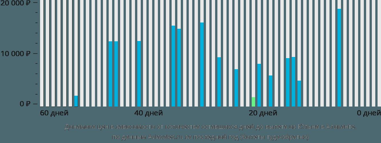 Динамика цен в зависимости от количества оставшихся дней до вылета из Кёльна в Аликанте