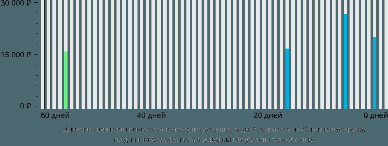 Динамика цен в зависимости от количества оставшихся дней до вылета из Кёльна в Амстердам