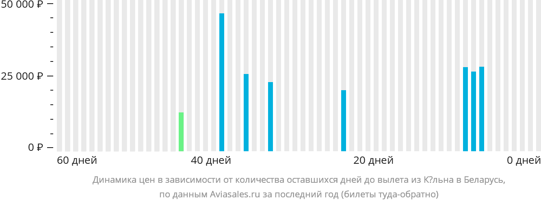 Динамика цен в зависимости от количества оставшихся дней до вылета из Кёльна в Беларусь