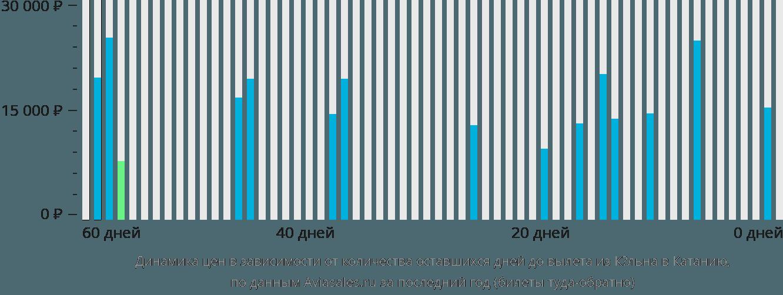 Динамика цен в зависимости от количества оставшихся дней до вылета из Кёльна в Катанию