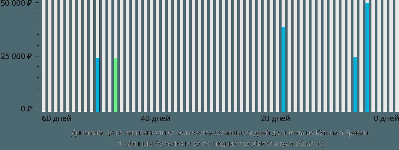 Динамика цен в зависимости от количества оставшихся дней до вылета из Кёльна в Ереван