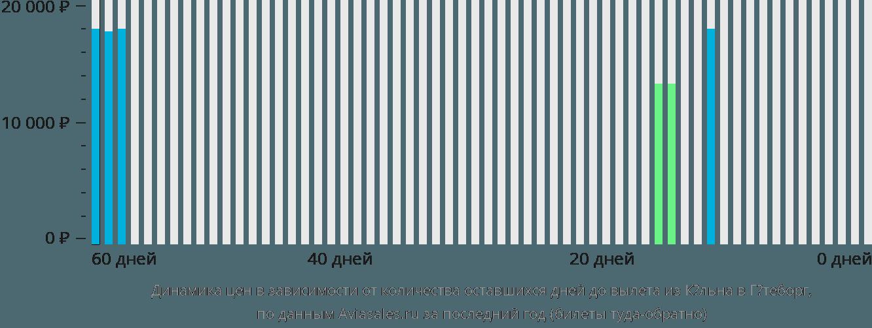Динамика цен в зависимости от количества оставшихся дней до вылета из Кёльна в Гётеборг