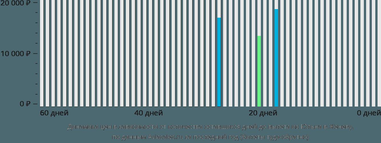 Динамика цен в зависимости от количества оставшихся дней до вылета из Кёльна в Женеву