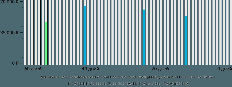 Динамика цен в зависимости от количества оставшихся дней до вылета из Кёльна на Пхукет