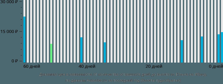 Динамика цен в зависимости от количества оставшихся дней до вылета из Кёльна на Ибицу