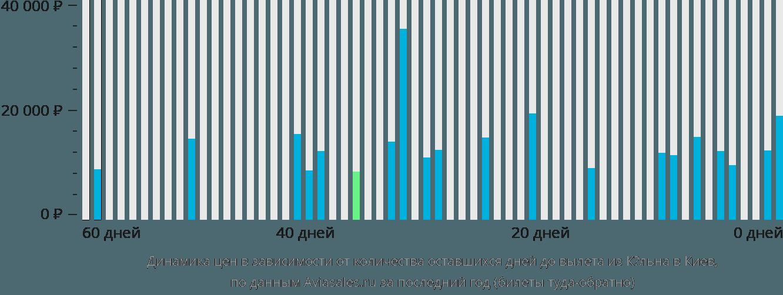Динамика цен в зависимости от количества оставшихся дней до вылета из Кёльна в Киев