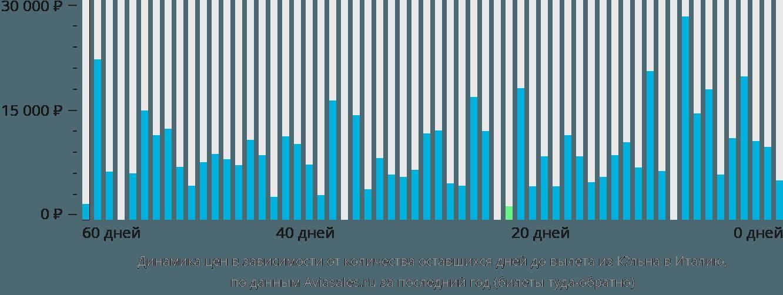 Динамика цен в зависимости от количества оставшихся дней до вылета из Кёльна в Италию