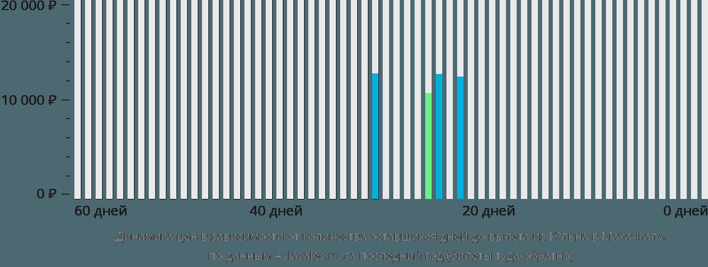 Динамика цен в зависимости от количества оставшихся дней до вылета из Кёльна в Махачкалу