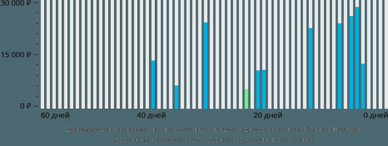 Динамика цен в зависимости от количества оставшихся дней до вылета из Кёльна в Неаполь