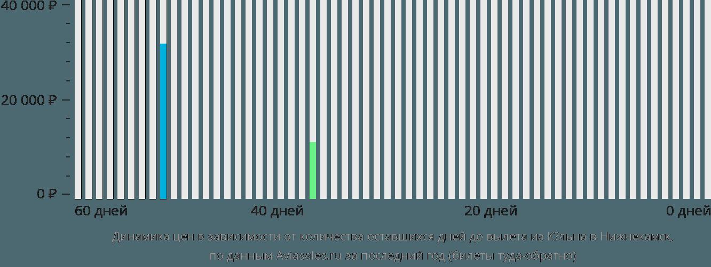 Динамика цен в зависимости от количества оставшихся дней до вылета из Кёльна в Нижнекамск