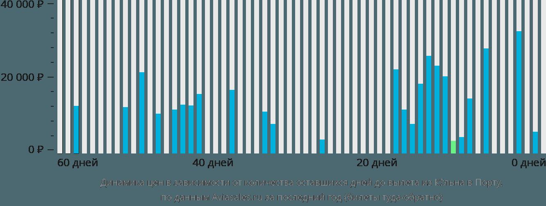 Динамика цен в зависимости от количества оставшихся дней до вылета из Кёльна в Порту